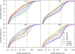 Fractal Features Of Soil Particle Size Distribution In Newly