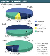 Bbc News Global Energy Guide