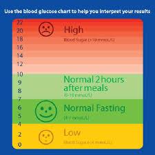 Normal Blood Sugar Levels For Non Diabetics Australia
