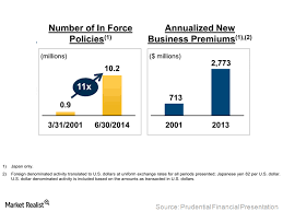 Prudential Build Chart Japan An Attractive Insurance Market For Prudential