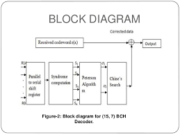 h 261 encoder block diagram the wiring diagram bch codes wiring diagram
