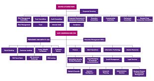 Corporate Organizational Chart East West Bank Corporate Information Organizational