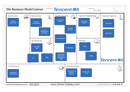 Facebook Business Model Tencent Business Model Canvas Business Model Canvas