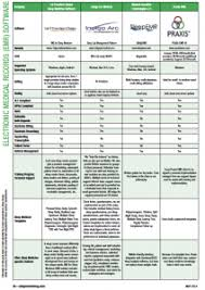 Matrix Electronic Charting Electronic Medical Record Emr Software Comparison Guide
