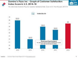 Dominos Chart Dominos Pizza Inc Graph Of Customer Satisfaction Index Score