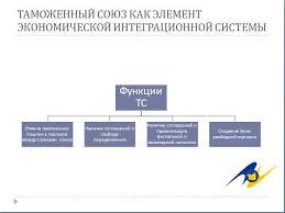 Заказать презентацию к диплому Пример оформления слайдов презентации
