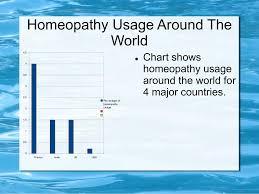 Homeopathy Usage Around The World Chart Shows Homeopathy