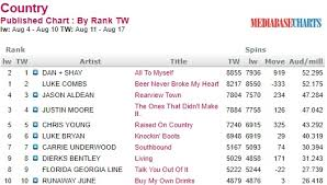 Mediabase Country Charts Country Routes News Country Billboard Chart News August 19