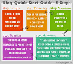 How To Create A Blog How To Blog Under Fontanacountryinn Com