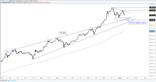 Ethereum Chart 2018 Cryptocurrency Price Forecast For Bitcoin Ethereum Ripple
