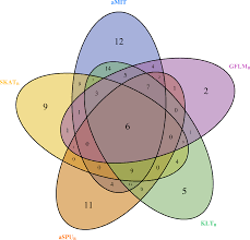 Mutual Information Venn Diagram Utilizing Mutual Information For Detecting Rare And Common Variants