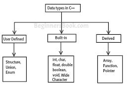 Java Data Types Chart Data Types In C