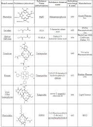 Biological Macromolecules Chart Biological Macromolecules Worksheet Answers Pngline