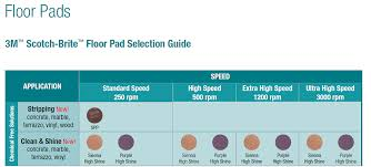 Scotch Brite Pad Grit Chart How To Effectively Use 3m Diamond Floor Pads