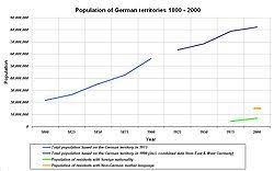 Demographics Of Germany Wikipedia