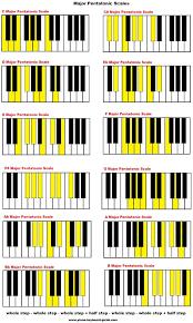 Minor Piano Scales Chart Minor Scales Piano Formula Full
