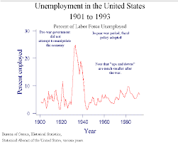 macroeconomic policy but before dismissing the impact of fiscal policy consider unemployment