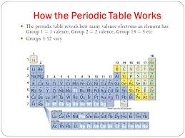 Atoms and Bonding Chapter 5. Valence `and Bonding Valence ...