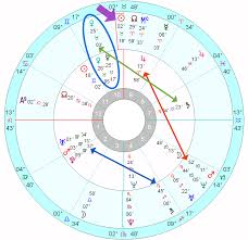 Johnny Depp Birth Chart The Astrology Of Johnny Depp And Amber Heard Astrology School