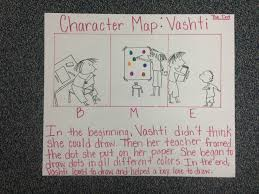 Character Change Anchor Chart A Closer Look At Characters Scholastic