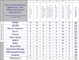 Danforth Anchor Size Guide 2019