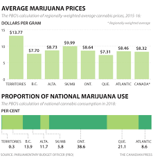 Weed Prices Chart Grandma Eats Cannabis Weed Prices Chart