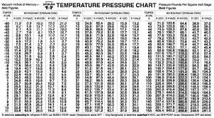 Pressure Temperature Chart 134a Best Picture Of Chart