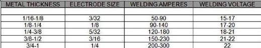 Stick Welding Chart Old School Stick Welding Still Rules 6011 7018 Anyone
