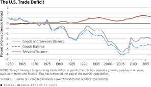 Us Trade Deficit Chart Understanding The Roots Of The U S Trade Deficit St