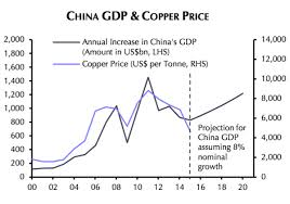 The One Copper Price Vs China Chart You Want To See Today