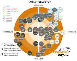 Yonex Racket Selector Chart