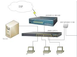 how to set up a perfect network? with examples router switch blog home networking guide at Switch Network Diagram Router Access Point