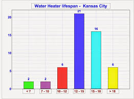 Average Cost Of Water Heater Blog Water Heaters Installed By Licensed Plumber