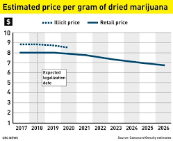 Weed High Chart Weed Prices Chart 2018 World Of Reference