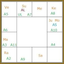 Birth Chart South Indian Style Lord Shri Ram Chandra Birth Chart South Indian Style By