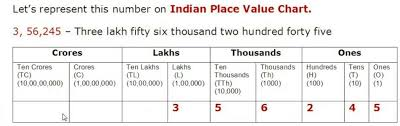 Ones Tens Hundreds Chart Indian 2 Make Indian Place Value Table And International Place