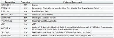 hyundai santa fe fuse relay panel description fuses engine compartment fuse panel