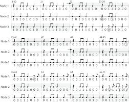 Rhythmic Pattern Fascinating Snapshot Of The Rhythmic Patterns When A = 4848 Decentralised
