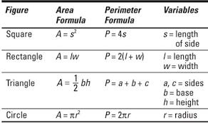 business math business math for dummies cheat sheet dummies