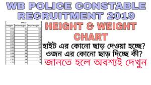 Pmt Chart Wb Police Male Constable 2018 Pmt Pet Height Weight Chart