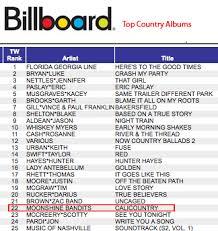 Moonshinebandits Bandits Chart On Billboard 22 Top
