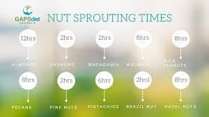 Soak And Sprout Chart Nut And Seed Soaking Chart
