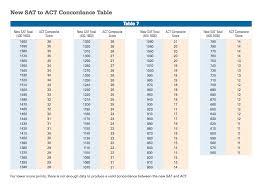 Sat To Act Score Conversion Chart Love The Sat Test Prep