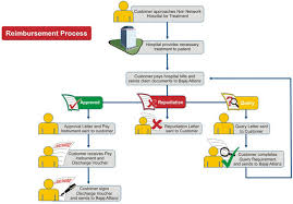 Life Insurance Claims Process Flow Chart 62 Punctual Auto Insurance Claims Process Flow Diagram