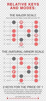 Major Scale Chord Progression Chart Guitar Chord Chord Progression Chord Chart Guitar