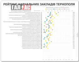 Найкращі і найгірші школи Тернополя Рейтинг за результатами ЗНО