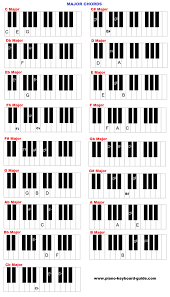 Yamaha Keyboard Chord Chart Piano And Keyboard Chords In All Keys Charts