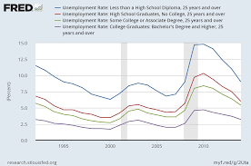 Federal Unemployment Rate Chart Education Vs Unemployment