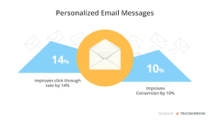 10 Email Personalization Ideas For Email Marketing