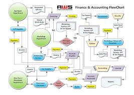 Aws Automotive Workshop System